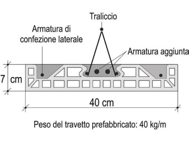 Particolare del travetto brevettato KS®