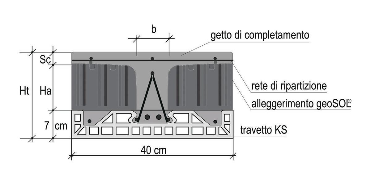 uniSOL® con travetto brevettato KS e alleggerimento in geoSOL